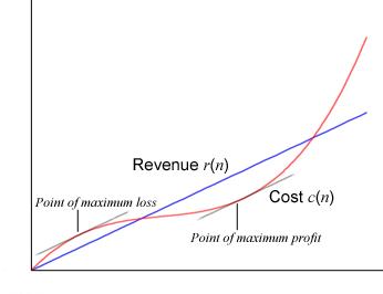 Calculus/Optimization.
