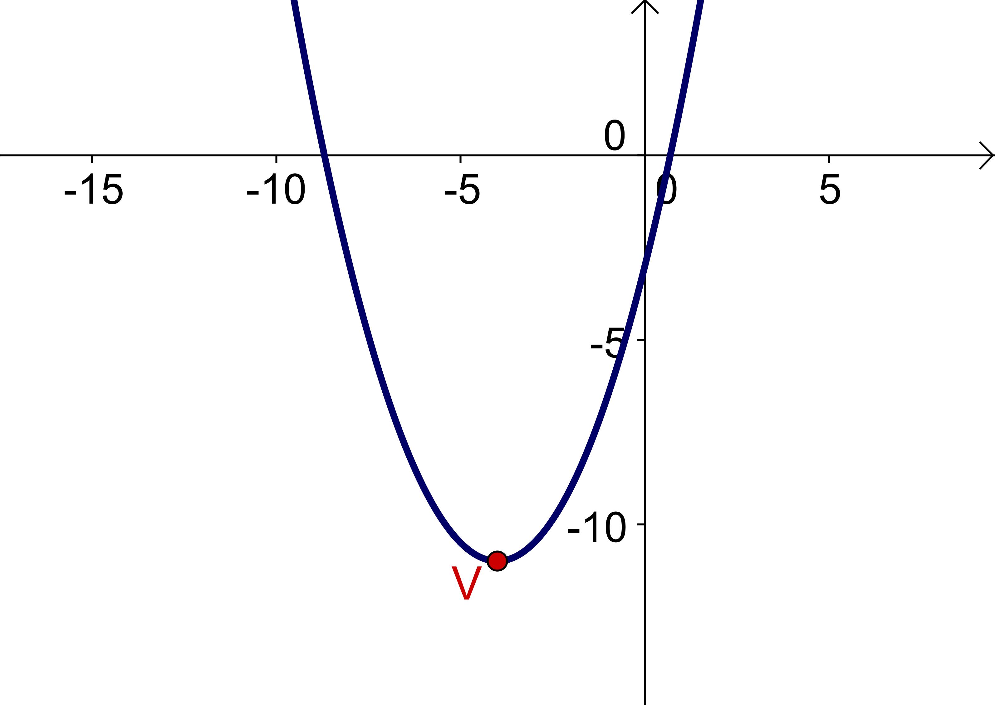 Visualizing Elementary Calculus: Optimization.