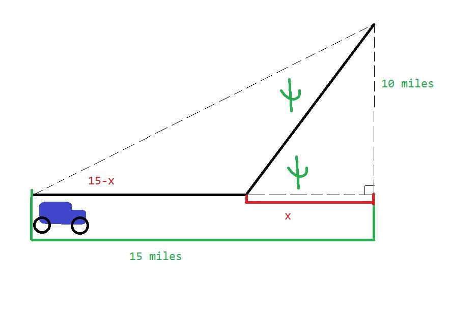 Optimization (Time/Distance Equation).