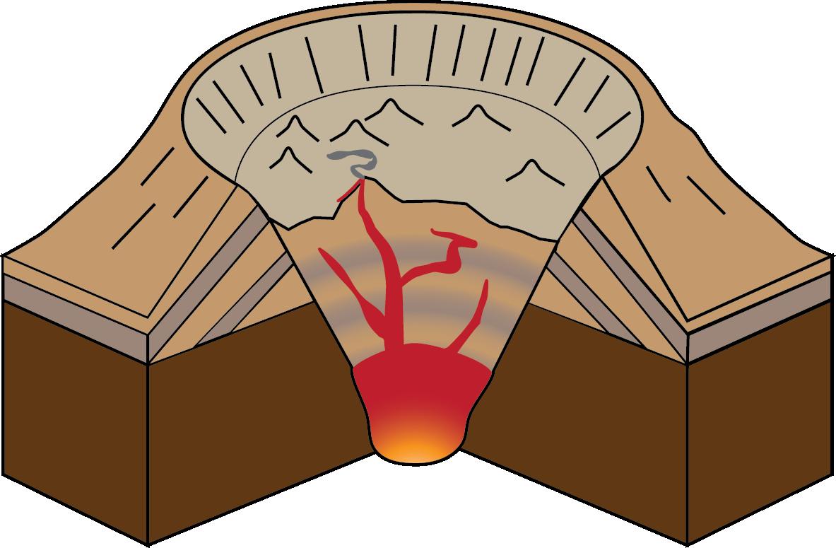 Types of Volcanoes.