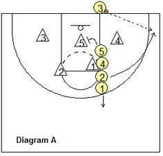 Basketball Plays.