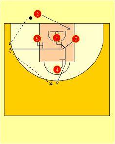 Basketball Offense, 1.