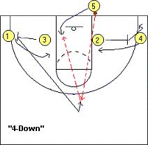 1000+ ideas about Basketball Plays on Pinterest.
