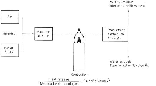 ISO 6976:1995(en), Natural gas — Calculation of calorific values.