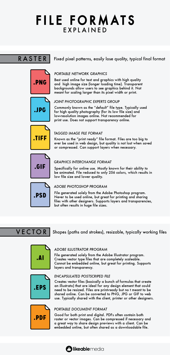 File Formats: Explained.
