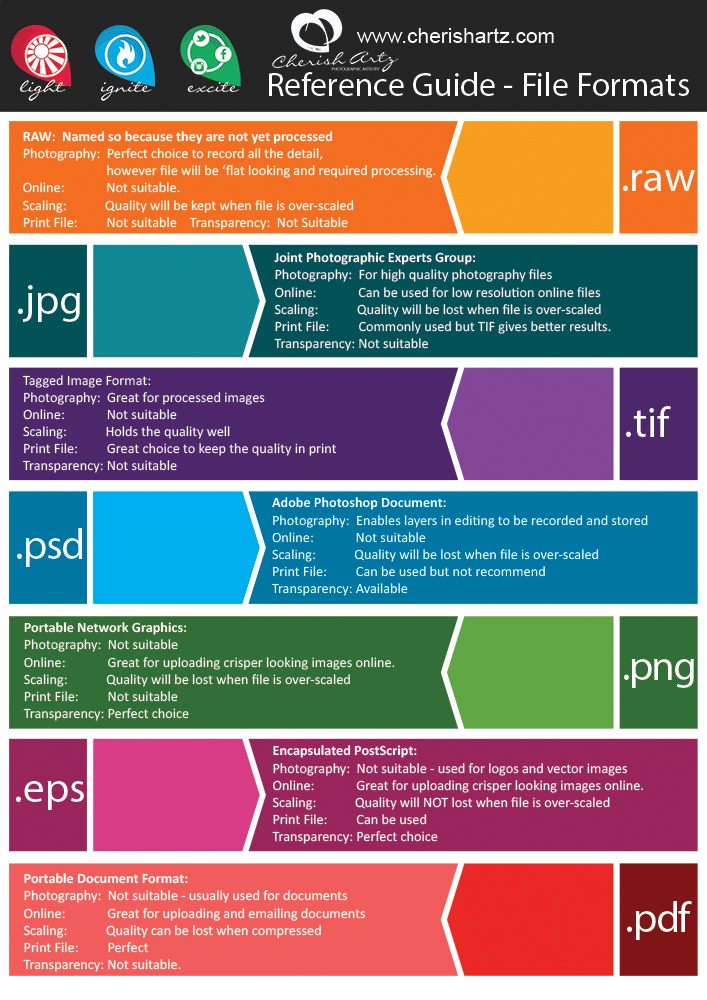 Photoshop File Format Quick Reference Guide.