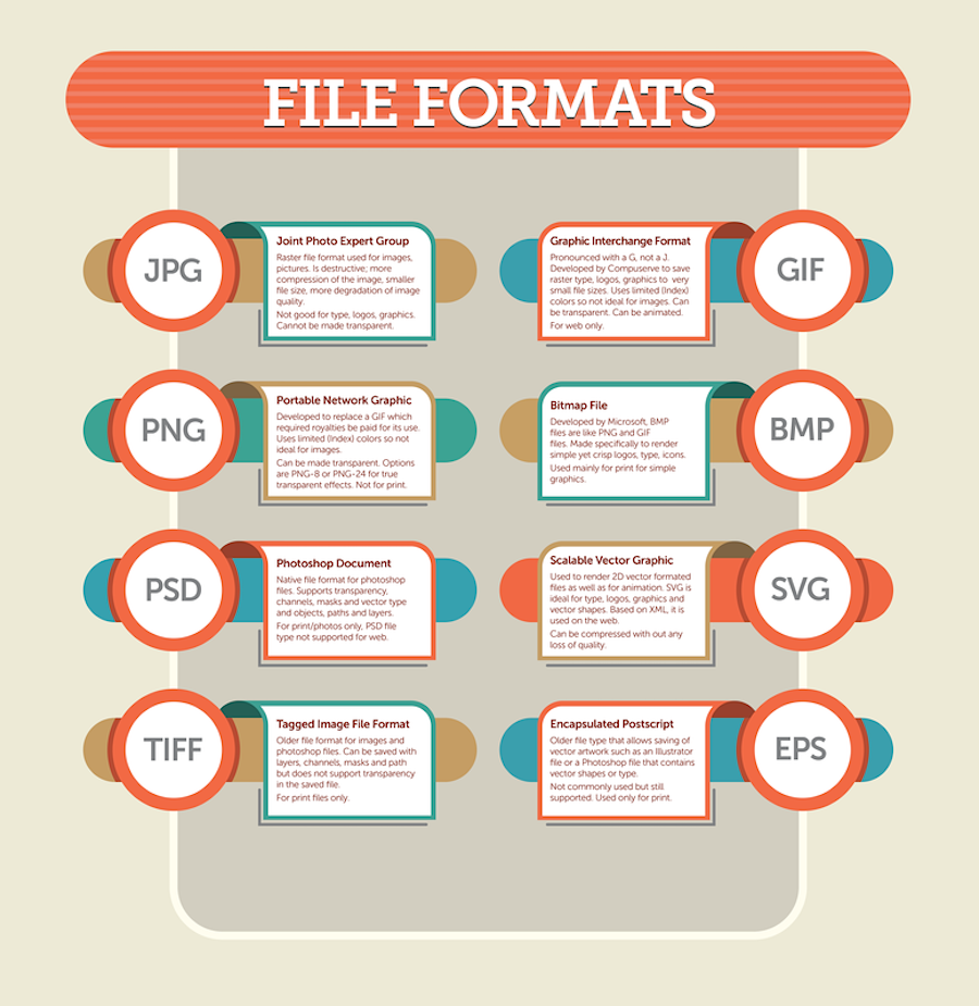 Infographic: Guide To Image File Formats For Designers And.