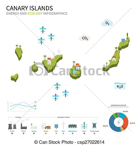 Vector Clip Art of Energy industry and ecology of Canary Islands.