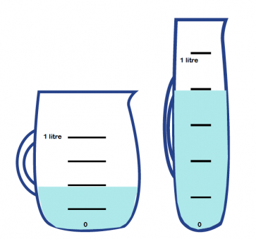 Capacity Explained For Primary School Parents Converting Units Of.