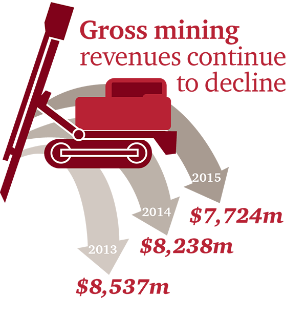 The Mining Industry in British Columbia , PwC Canada.