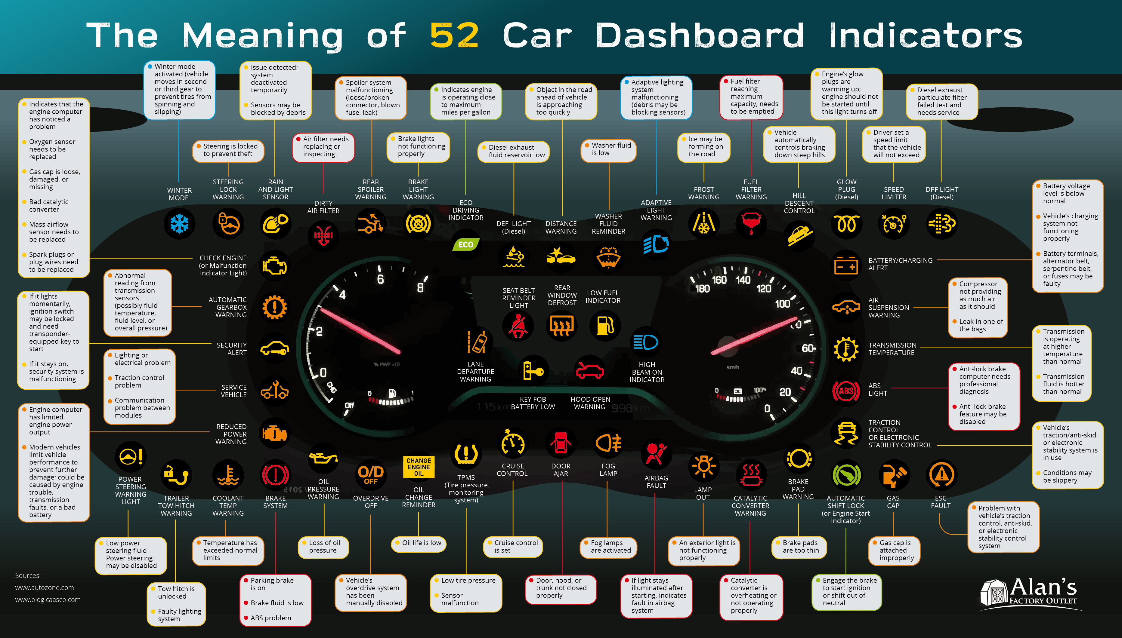 The Meaning of 52 Car Dashboard Indicators Metal Garages by.