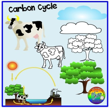 Earth Day Clipart (Sources of Energy, Carbon Cycle, Pollution).
