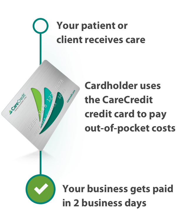 CareCredit Provider Center.