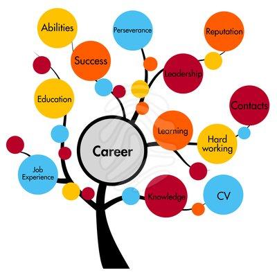 Career Orientation Clipart.