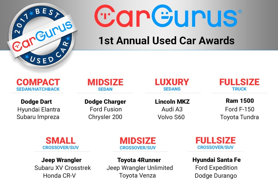 CarGurus Announces First.
