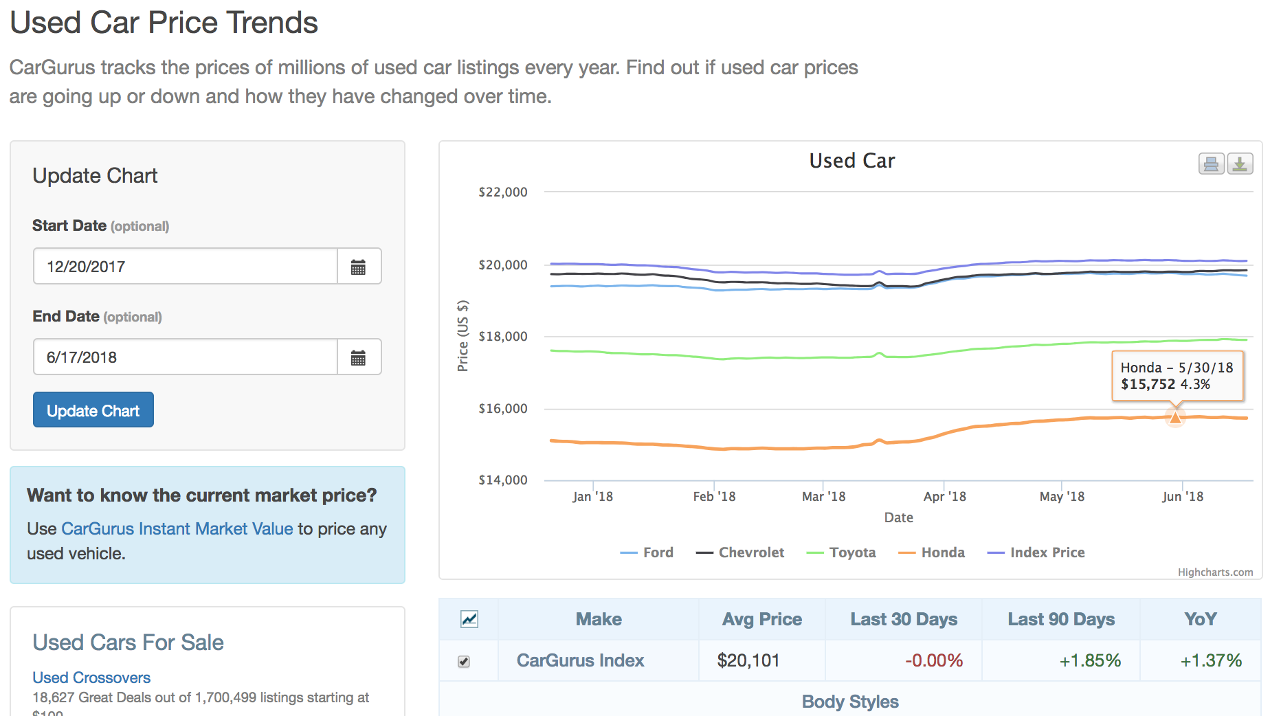 See how used car prices change over time with CarGurus' Price Trends.