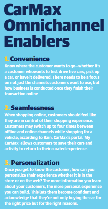 CarMax Innovates with Omnichannel Strategy.