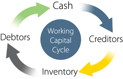 cash cycle clipart clipground