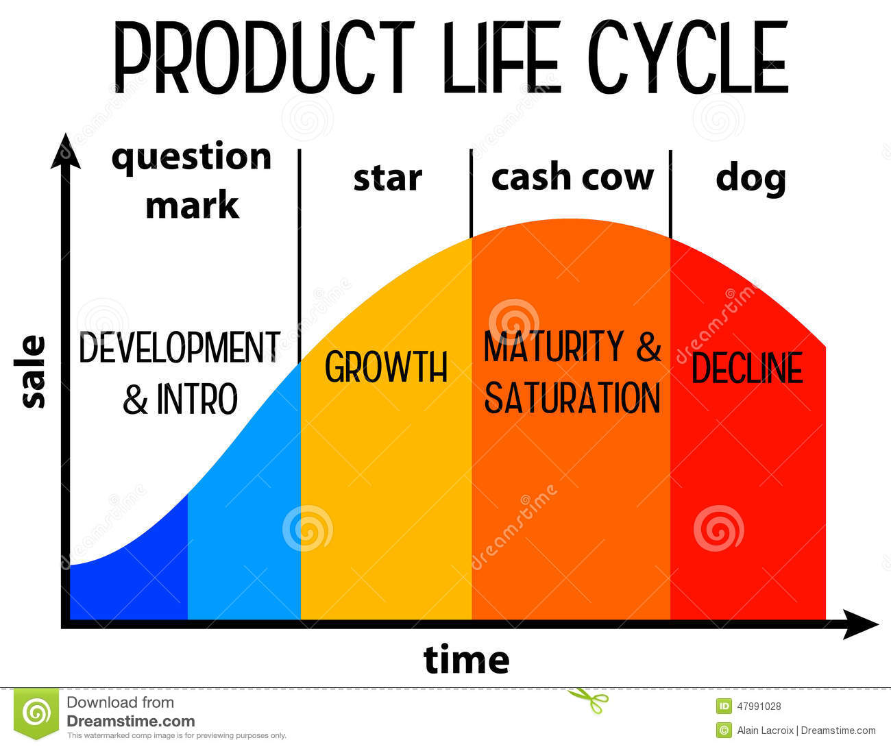 Product Life Cycle Stock Illustration.