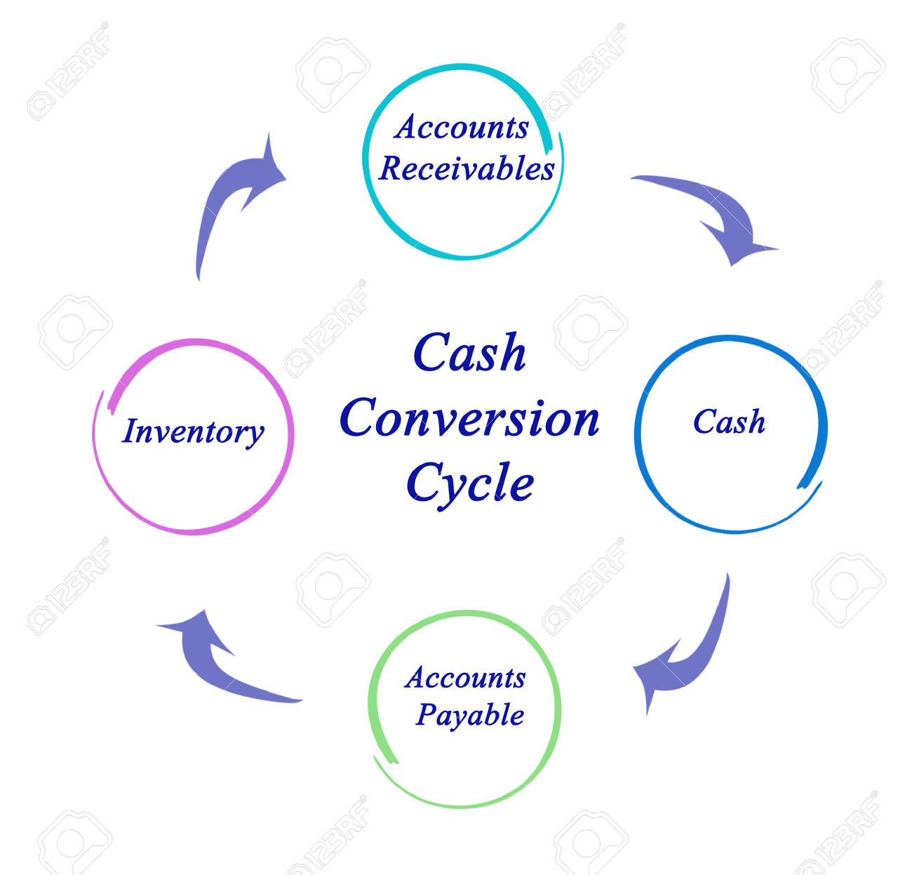 Diagram Of Cash Conversion Cycle Stock Photo, Picture And Royalty.