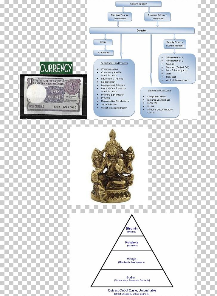 Brand Caste System In India PNG, Clipart, Brand, Brass.
