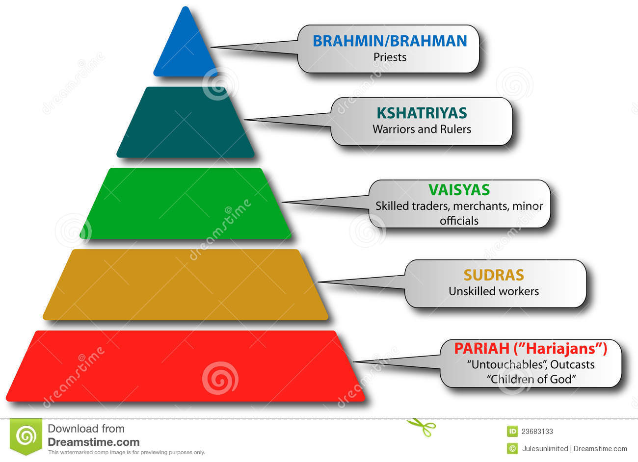 India Caste System Stock Photos.