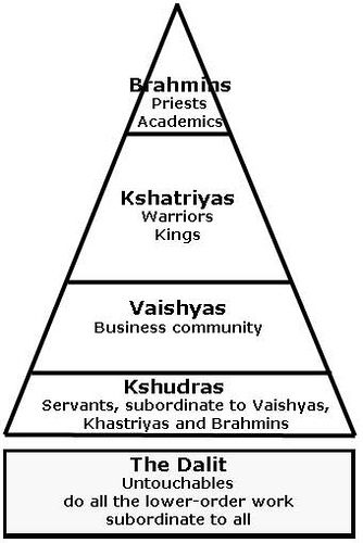 The Caste System Classified everyone into social status in Ancient.