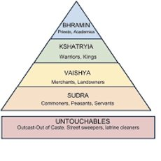 Caste System.