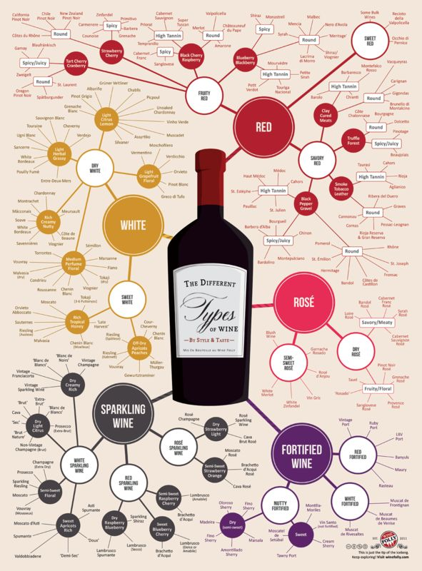 1000+ images about Red Italian Wine.