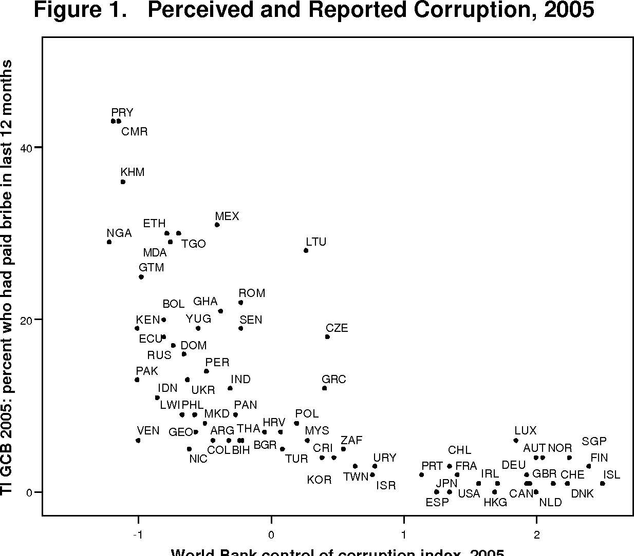 Figure 1 from What have we learned about the causes of corruption.