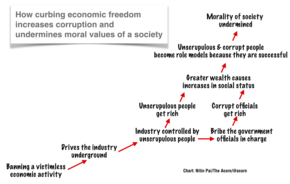 What causes corruption and erosion of moral values?.