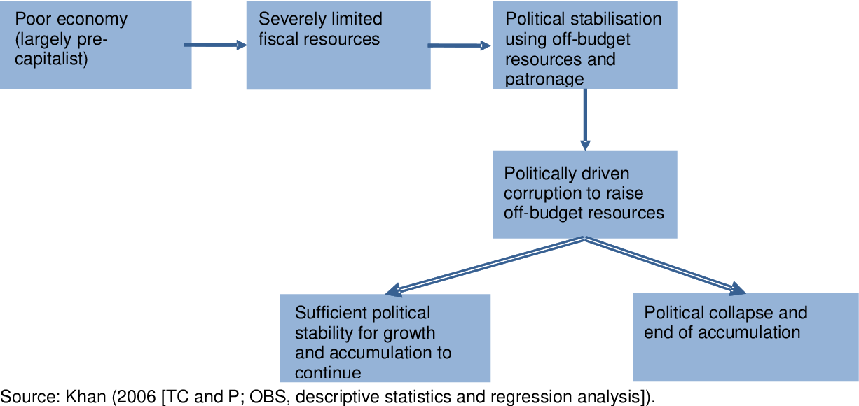 PDF] Why corruption matters: understanding causes, effects and how.