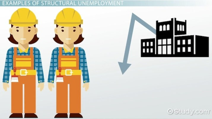 Structural Unemployment: Definition, Causes & Examples.