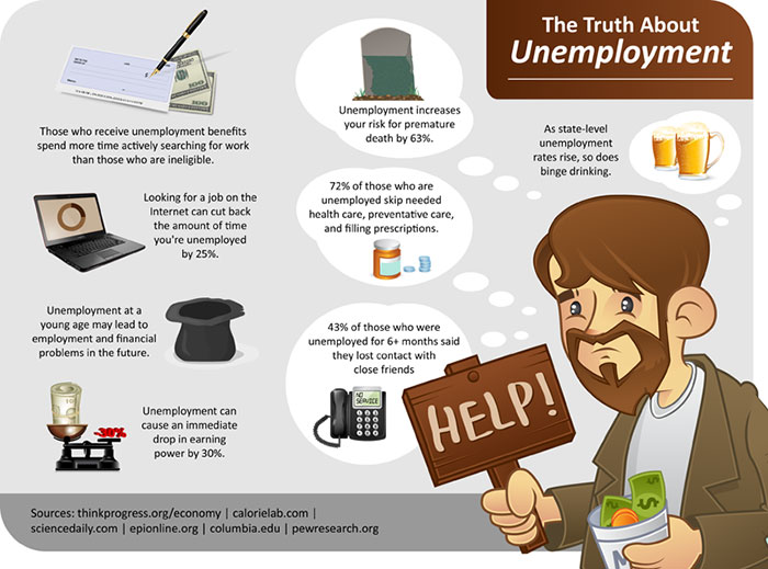 The Truth About Unemployment:Eye Opening Studies.