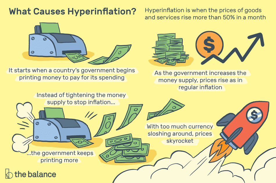 Hyperinflation: Definition, Causes, Effects, Examples.