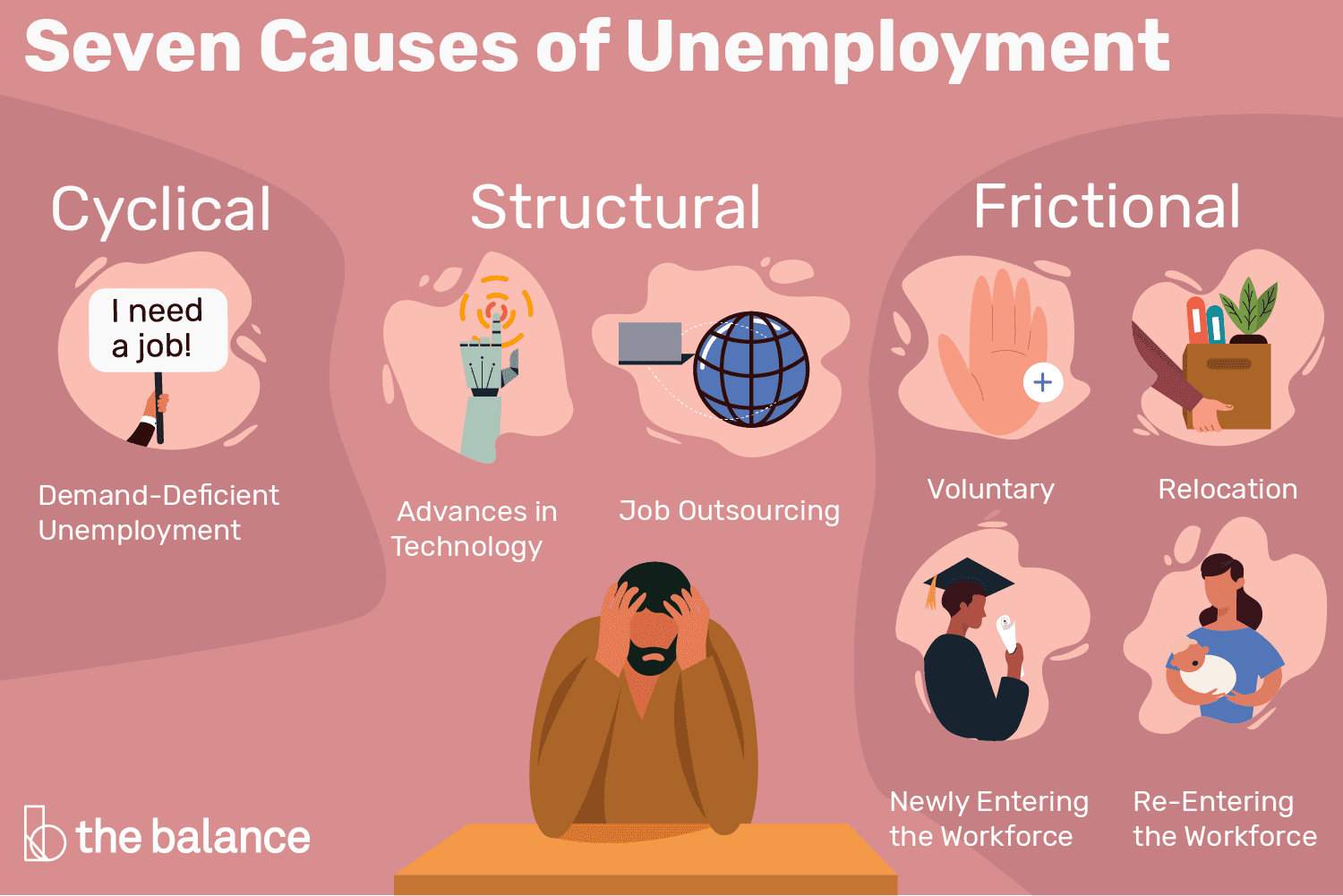 Causes of Unemployment: 7 Main Reasons.