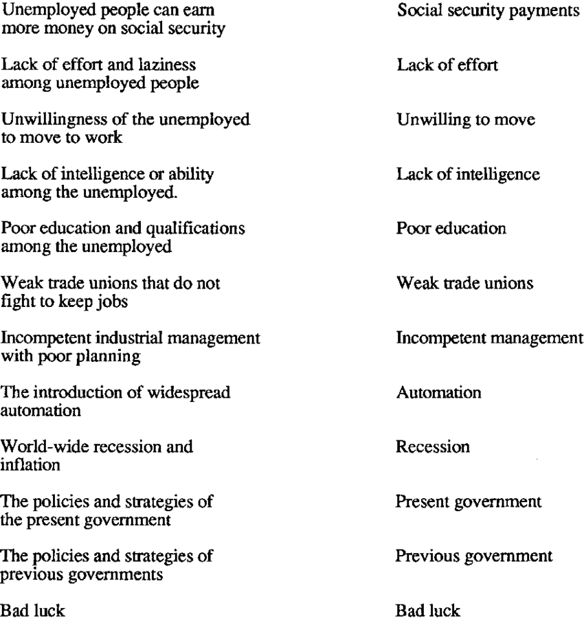 Causes of Unemployment From Furnham (1982) With Short Forms.