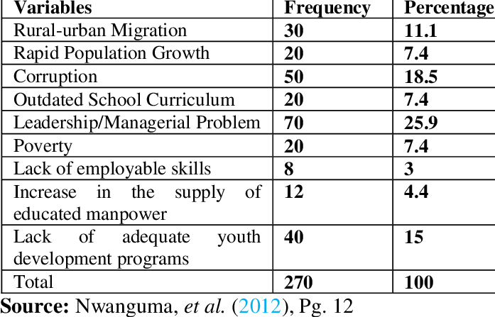 Causes of Unemployment in Nigeria.