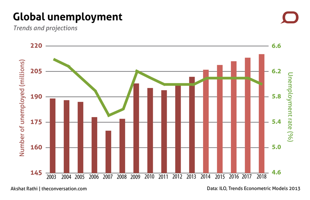 Unemployment caused by the economic crisis set to worsen.
