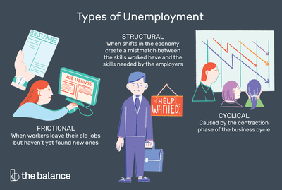 Types of Unemployment: 3 Main Types Plus 6 More.