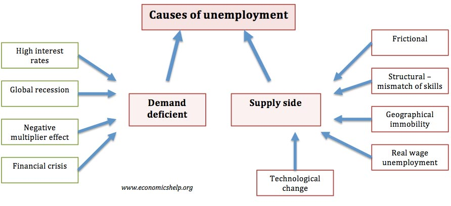 Causes of unemployment.