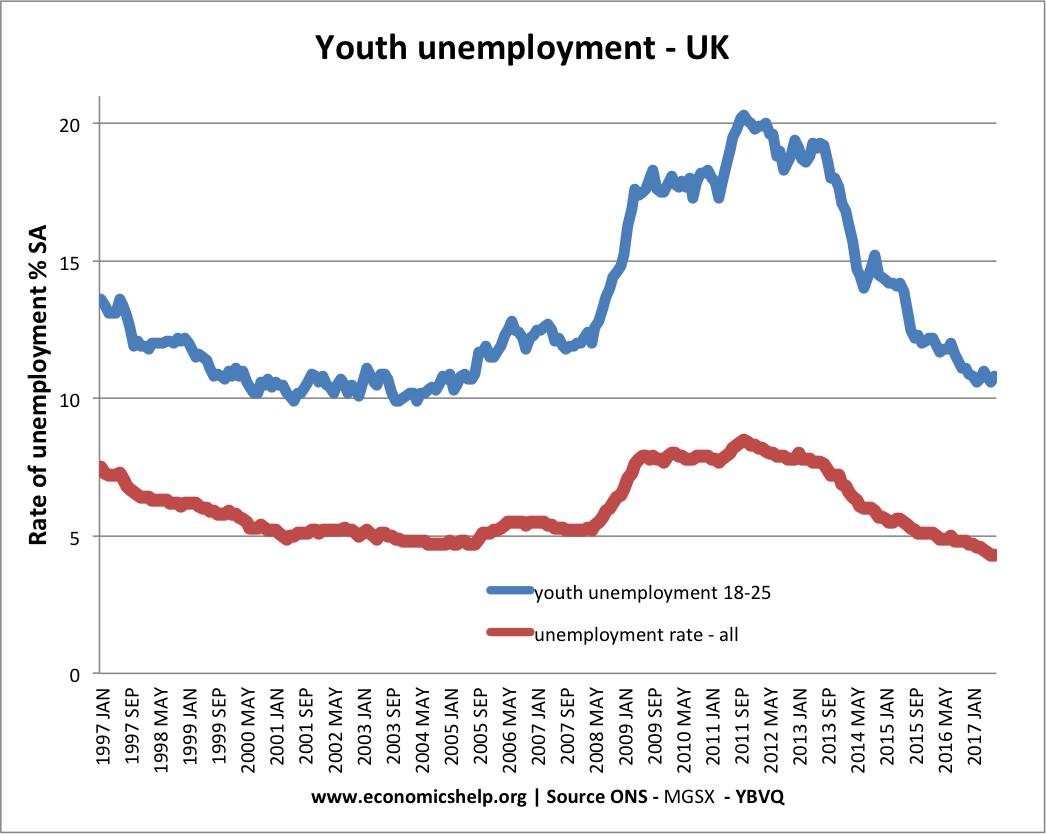 Reasons for Youth Unemployment.
