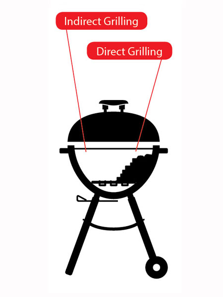 1000+ images about BBQ grill on Pinterest.