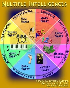 Clipart student centered learning.