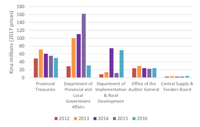 Expenditure allocations by monitoring/supervising department.