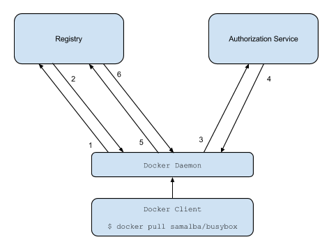 Token Authentication Specification.
