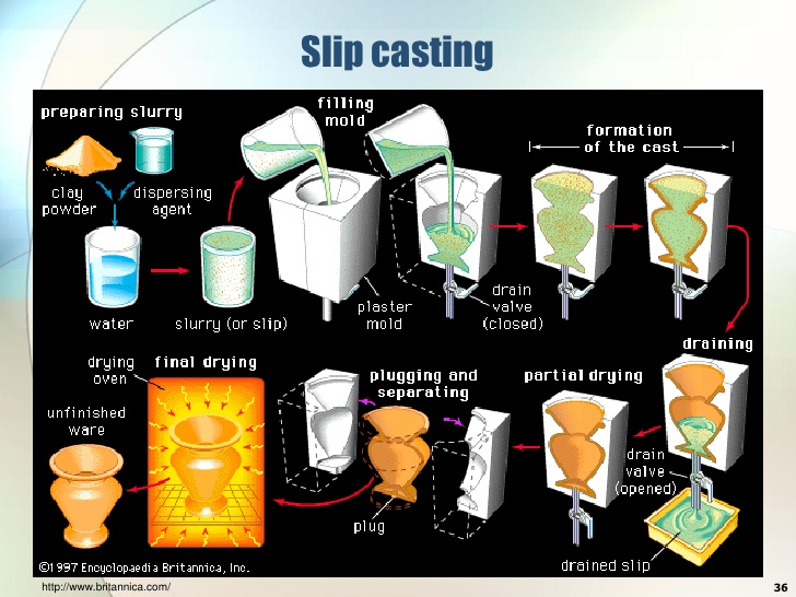 Ceramic Processing 3.