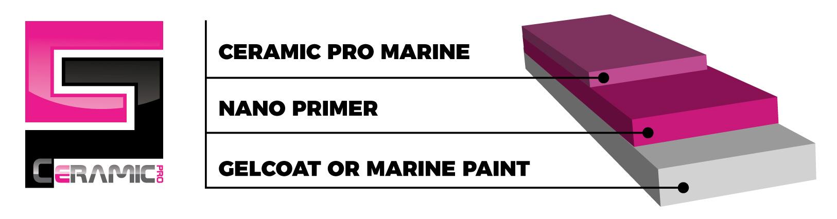 Ceramic Pro Marine.