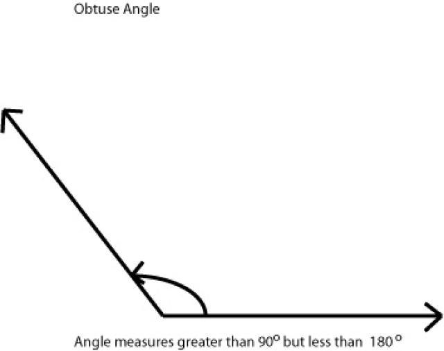 taylormath / Angles.
