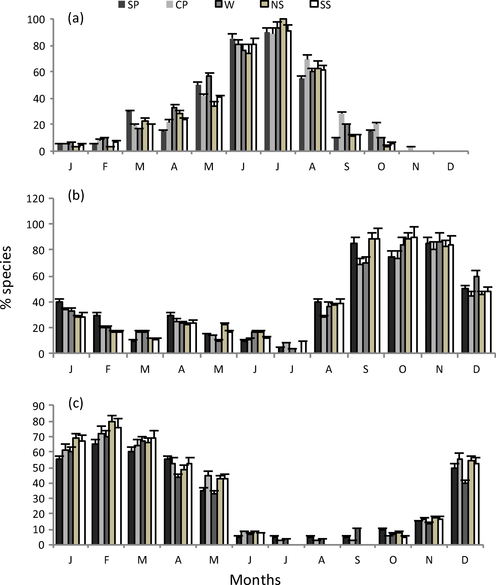 Spatial and temporal variation in plant community phenology in the.